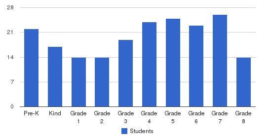 St Valentine Catholic Elementary School Students by Grade