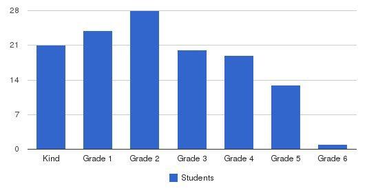 Daycroft Montessori Elementary School Students by Grade
