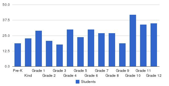 Genesee Christian School Students by Grade