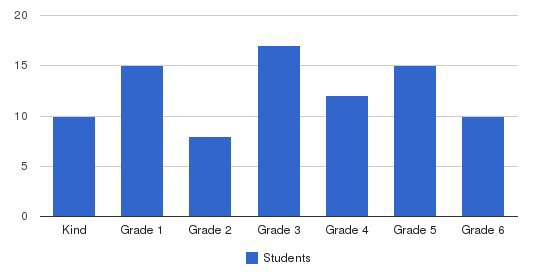 Norwalk Christian Academy Students by Grade