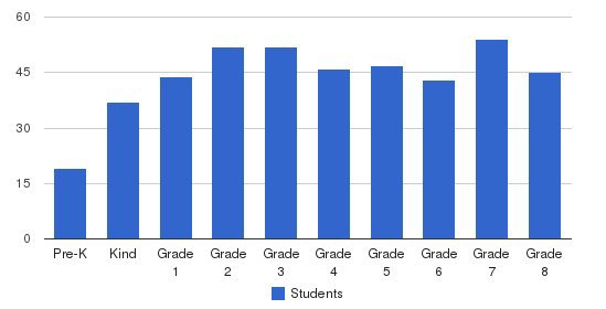 Annunciation Elementary School Students by Grade
