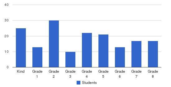 Calvin Christian School - Edina Students by Grade