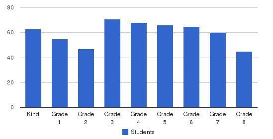 Faithful Shepherd Catholic School Students by Grade