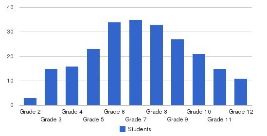 Groves Academy Students by Grade
