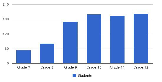 Hill Murray School Students by Grade