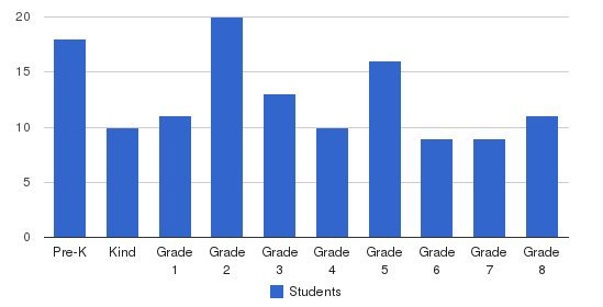 Most Holy Redeemer Catholic School Students by Grade