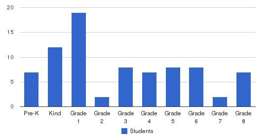 Immanuel Lutheran School Students by Grade