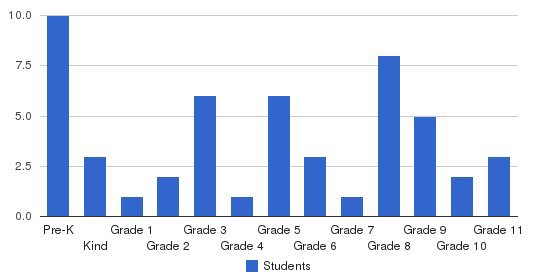 Prior Lake Christian Academy Students by Grade