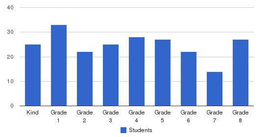 St. Alphonsus Elementary School Students by Grade