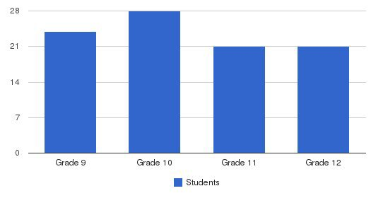 California Lutheran High School Students by Grade