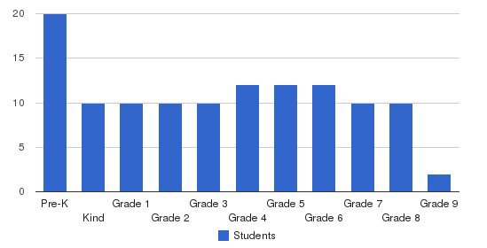 Calmont School Students by Grade