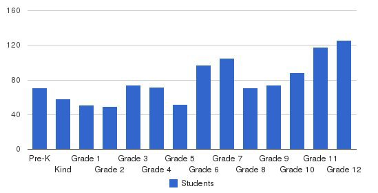 Calvary Murrieta Christian Schools Students by Grade
