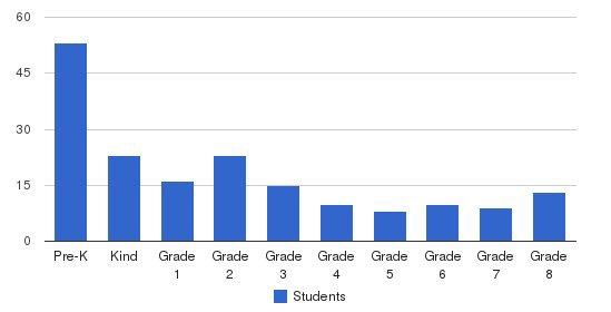 Trinity Lone Oak Lutheran School Students by Grade