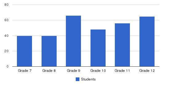 Trinity School at River Ridge Students by Grade