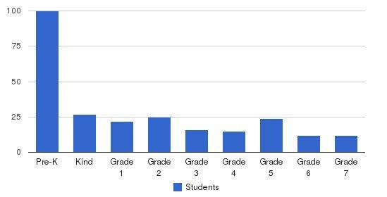Calvary Chapel Academy Students by Grade