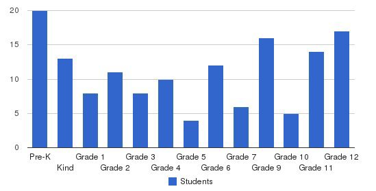 Calvary Christian School Inc Students by Grade