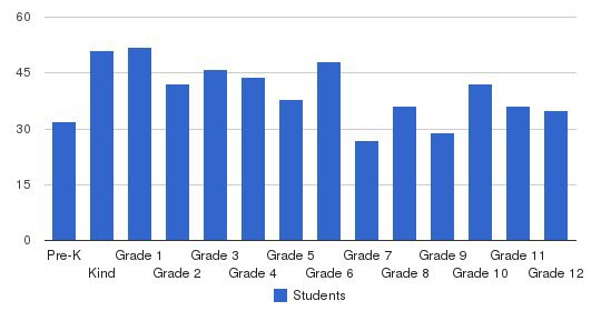 Leake Academy Students by Grade