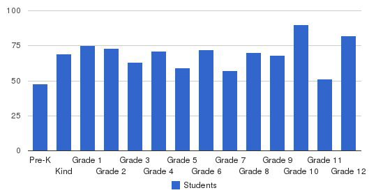 Parklane Academy Students by Grade