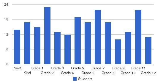 Sharkey-issaquena Academy Students by Grade