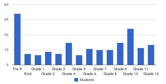 Wayne Academy Students by Grade