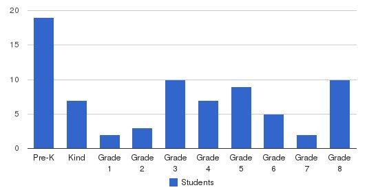 Bishop Hogan Memorial School Students by Grade