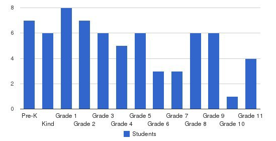 Camden Christian School Students by Grade
