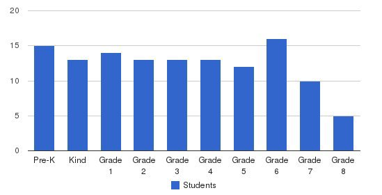 Cape Christian School Students by Grade