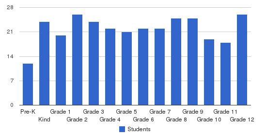 Christian Fellowship School Students by Grade