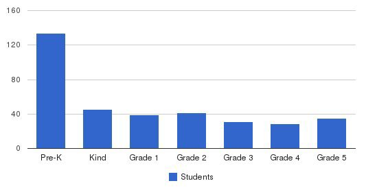 Campbell Christian Schools Students by Grade