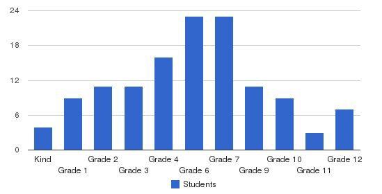Edgewood Children Center Students by Grade