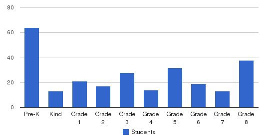 Holy Child School Students by Grade