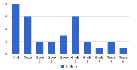 Canyon View Academy Students by Grade