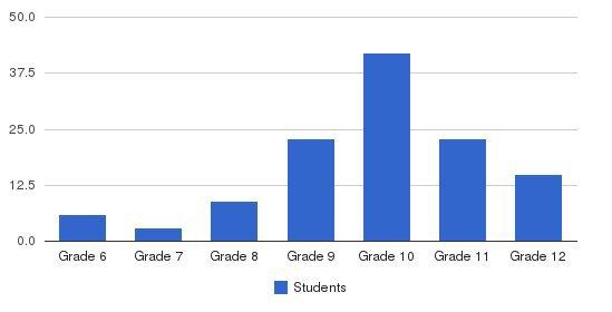 Logos School Students by Grade