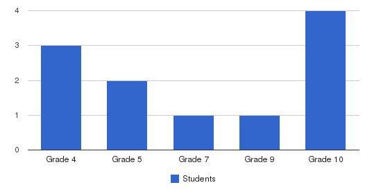 Marygrove School Students by Grade