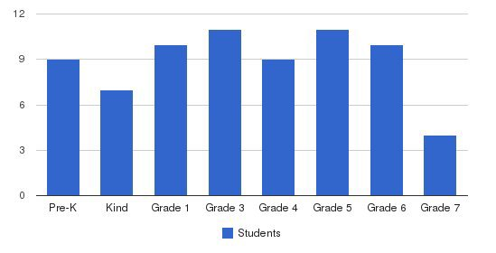 Carden Heights Of Orange Students by Grade