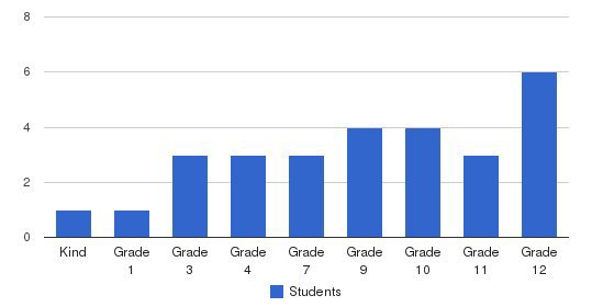 Sherwood Center Students by Grade