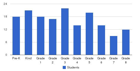 St. Agnes Catholic Elementary School Students by Grade