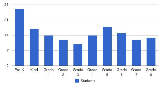 St. Brendan School Students by Grade