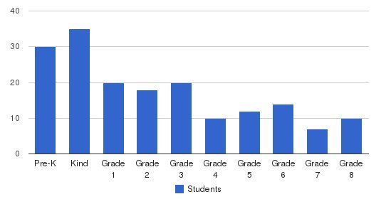 Carden School Of Fresno Students by Grade
