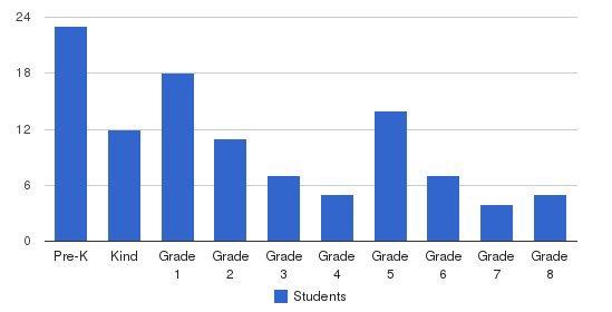 Carden School Of Sacramento Students by Grade
