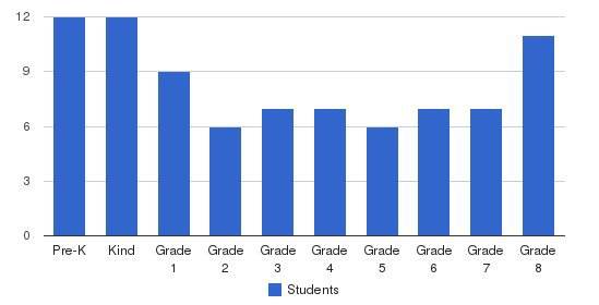 Carden Christian Academy Students by Grade