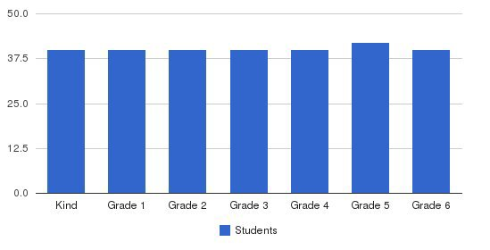 Carlthorp School Students by Grade