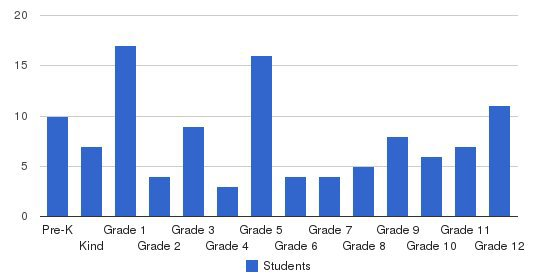 St. Louis Christian Academy Students by Grade