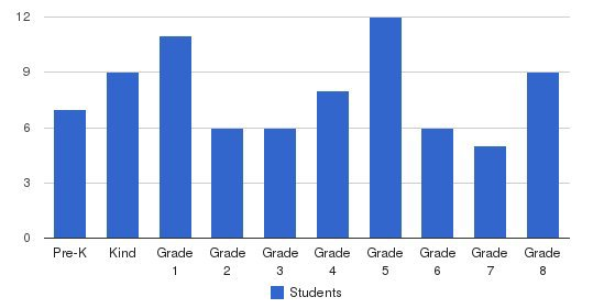St. Pauls Lutheran School Students by Grade