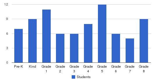 St. Pauls Lutheran School Students by Grade