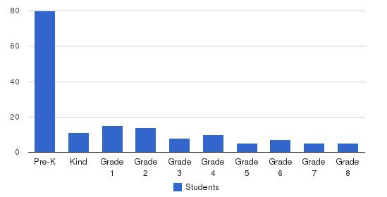 Timothy Lutheran School Students by Grade