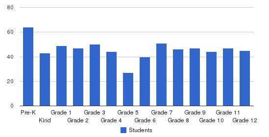 Lincoln Christian Elem/Secondary Students by Grade
