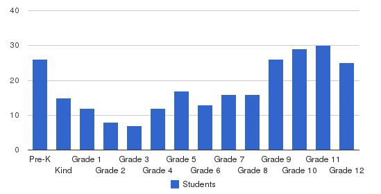 Omaha Christian Academy Students by Grade