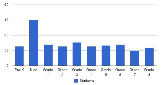 St Bernard Catholic School Students by Grade