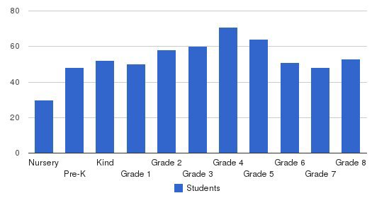 Alexander Dawson School Students by Grade